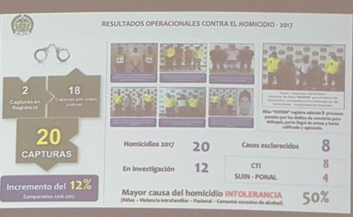 Incremento de 43% de homicidios en Yopal respecto al año anterior. Van 20 casos