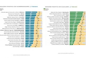 Gobernador de Casanare y alcalde de Yopal con buena calificación de sus gobernados.