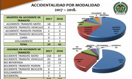 Se dispararon muertes en accidente de tránsito. Van 42 este año, frente a 24 del mismo periodo del año anterior.